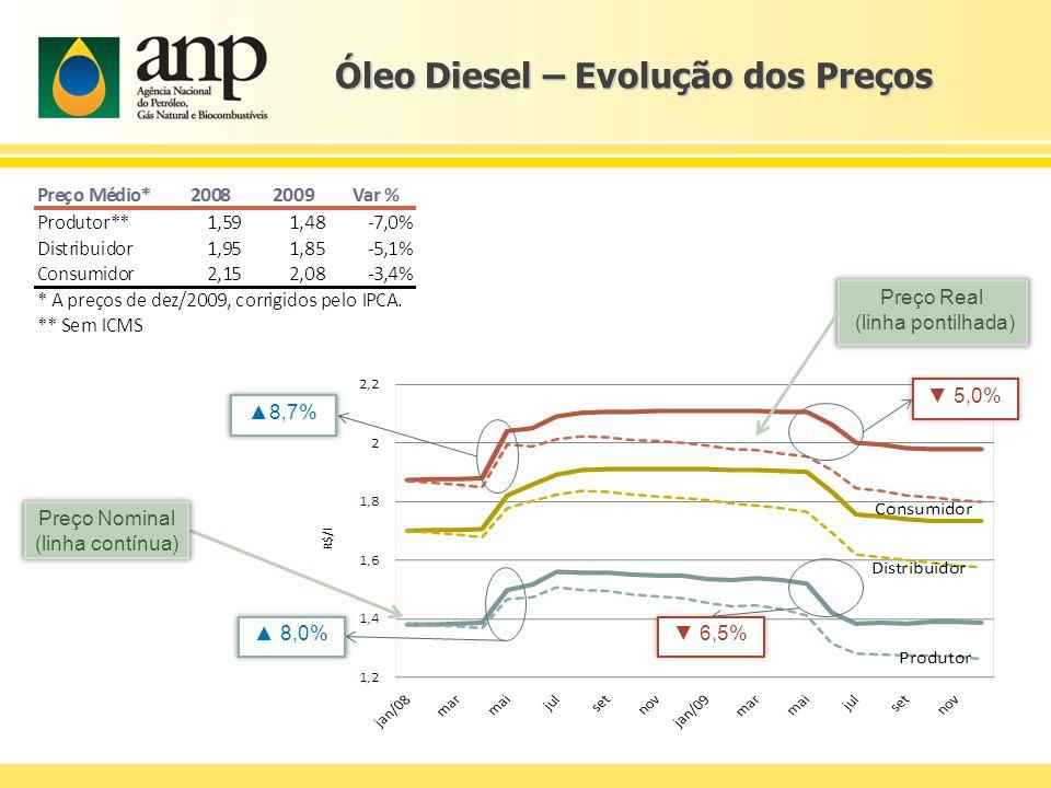 Óleo Diesel – Evolução dos Preços Preço Real (linha pontilhada) Preço Nominal (linha contínua) 8,0% 6,5% 8,7% 5,0%