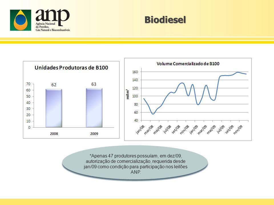 Biodiesel *Apenas 47 produtores possuíam, em dez/09, autorização de comercialização, requerida desde jan/09 como condição para participação nos leilõe