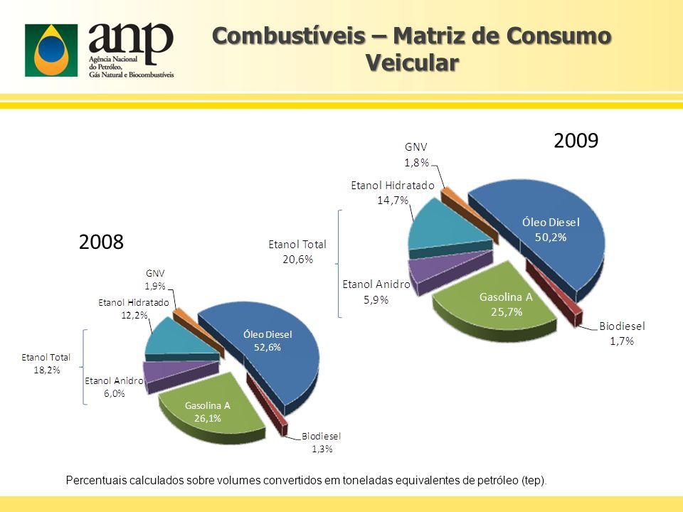 Combustíveis – Matriz de Consumo Veicular Percentuais calculados sobre volumes convertidos em toneladas equivalentes de petróleo (tep). 2008 2009