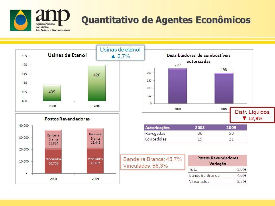 Quantitativo de Agentes Econômicos Usinas de etanol 2,7% Distr. Líquidos 12,8% Bandeira Branca: 43,7% Vinculados: 56,3%