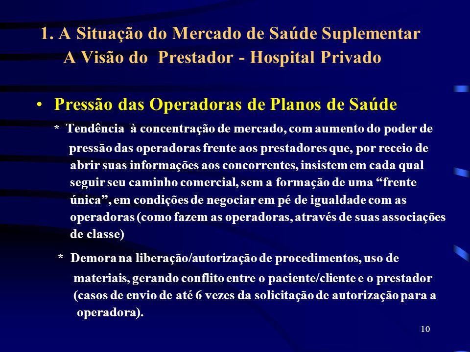 10 1. A Situação do Mercado de Saúde Suplementar A Visão do Prestador - Hospital Privado Pressão das Operadoras de Planos de Saúde * Tendência à conce