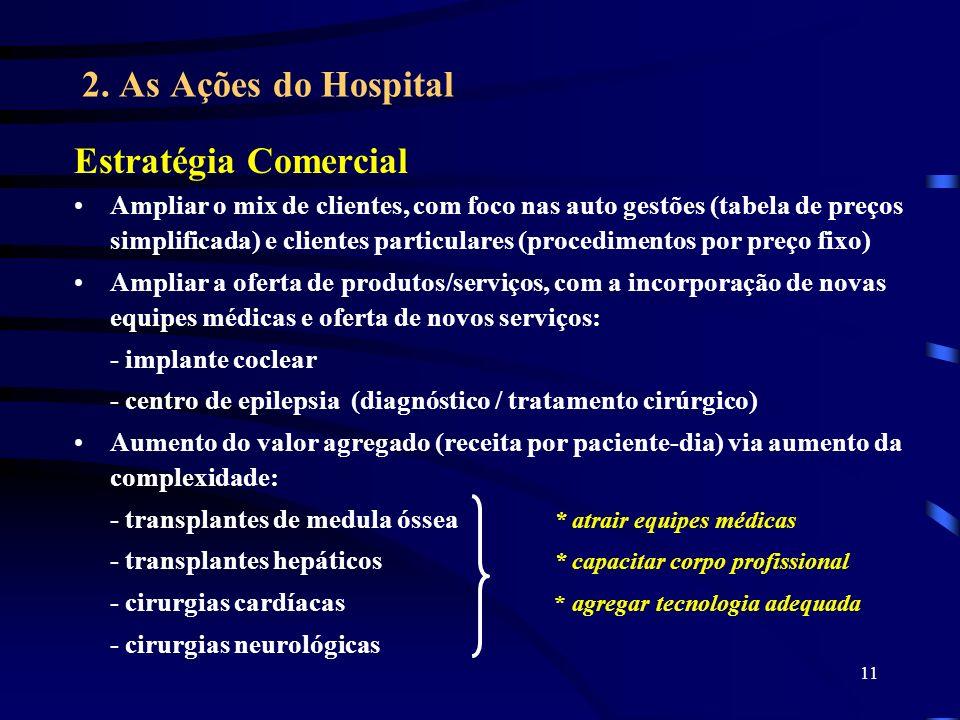 11 2. As Ações do Hospital Estratégia Comercial Ampliar o mix de clientes, com foco nas auto gestões (tabela de preços simplificada) e clientes partic
