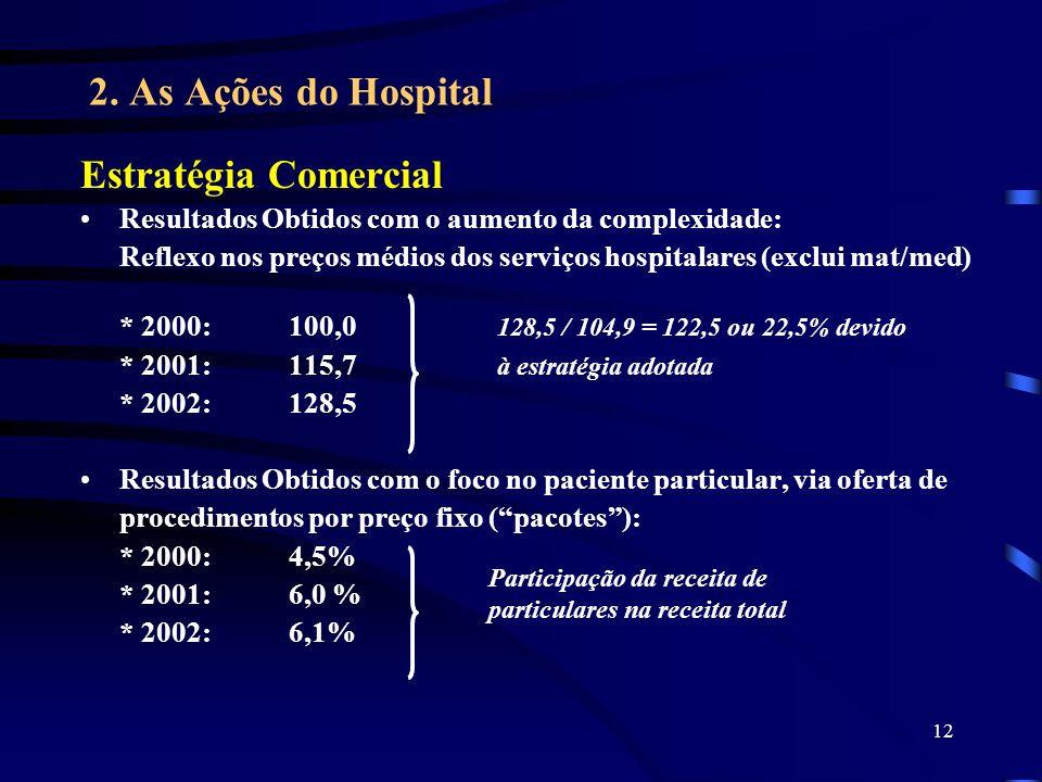 12 2. As Ações do Hospital Estratégia Comercial Resultados Obtidos com o aumento da complexidade: Reflexo nos preços médios dos serviços hospitalares