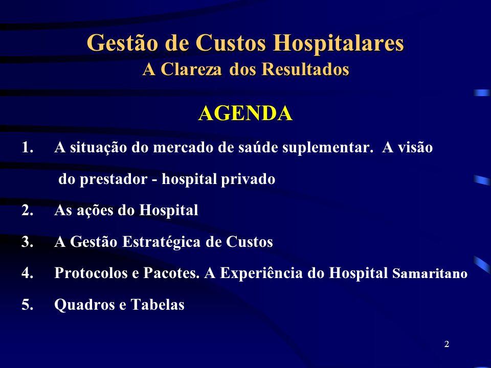 2 Gestão de Custos Hospitalares A Clareza dos Resultados AGENDA 1.A situação do mercado de saúde suplementar. A visão do prestador - hospital privado