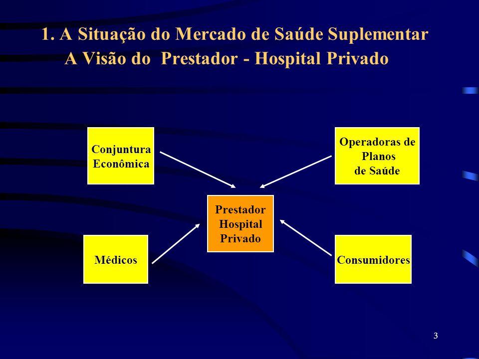 3 1. A Situação do Mercado de Saúde Suplementar A Visão do Prestador - Hospital Privado Prestador Hospital Privado Conjuntura Econômica Operadoras de