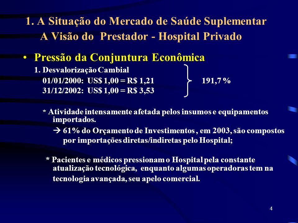 4 1. A Situação do Mercado de Saúde Suplementar A Visão do Prestador - Hospital Privado Pressão da Conjuntura Econômica 1. Desvalorização Cambial 01/0