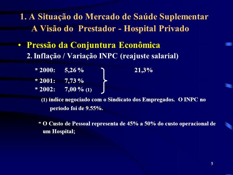 5 1. A Situação do Mercado de Saúde Suplementar A Visão do Prestador - Hospital Privado Pressão da Conjuntura Econômica 2. Inflação / Variação INPC (r
