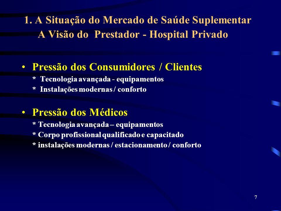 7 1. A Situação do Mercado de Saúde Suplementar A Visão do Prestador - Hospital Privado Pressão dos Consumidores / Clientes * Tecnologia avançada - eq