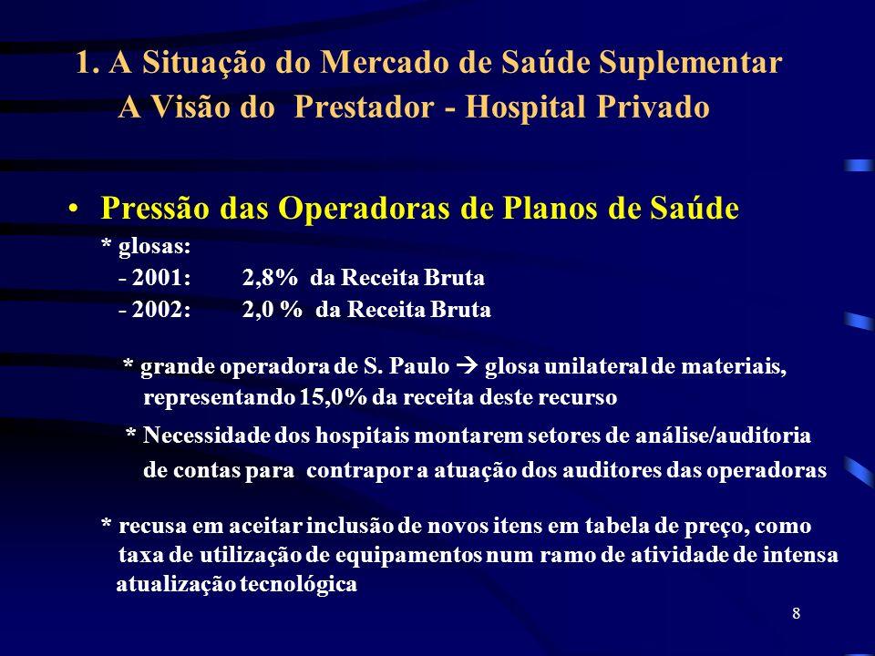 8 1. A Situação do Mercado de Saúde Suplementar A Visão do Prestador - Hospital Privado Pressão das Operadoras de Planos de Saúde * glosas: - 2001:2,8