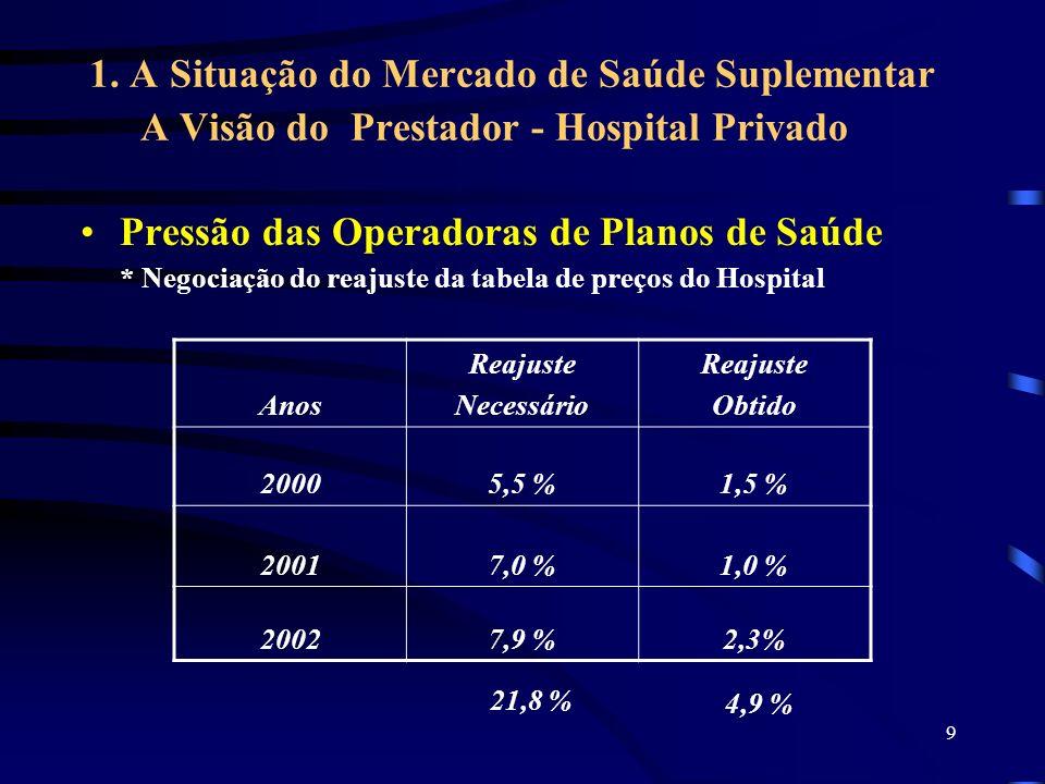 9 1. A Situação do Mercado de Saúde Suplementar A Visão do Prestador - Hospital Privado Pressão das Operadoras de Planos de Saúde * Negociação do reaj
