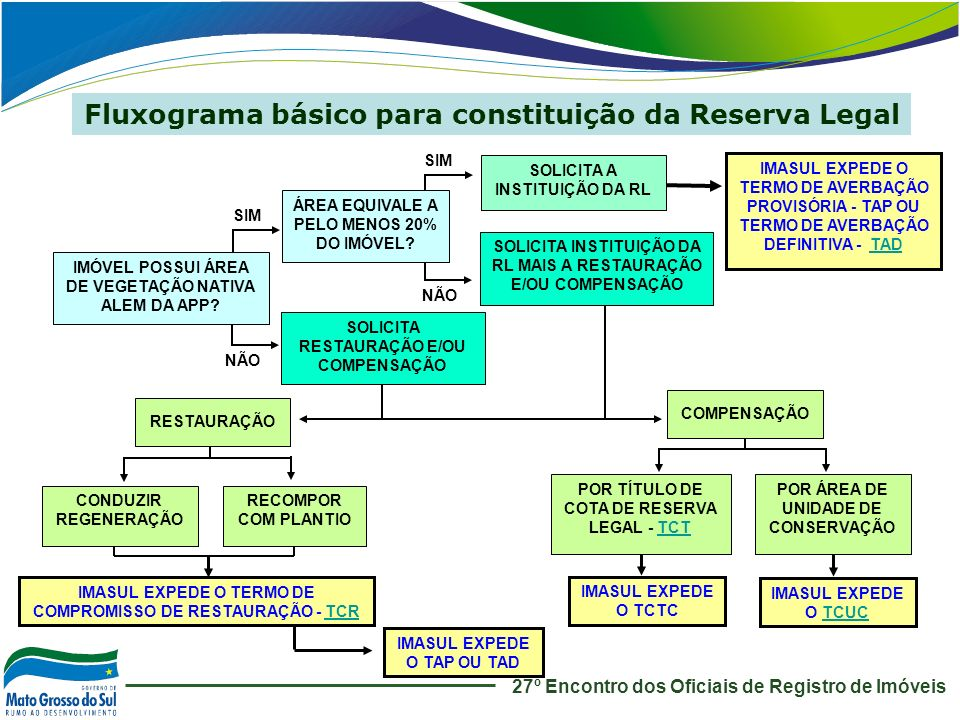 Fluxograma básico para constituição da Reserva Legal NÃO SIM NÃO SOLICITA INSTITUIÇÃO DA RL MAIS A RESTAURAÇÃO E/OU COMPENSAÇÃO IMÓVEL POSSUI ÁREA DE