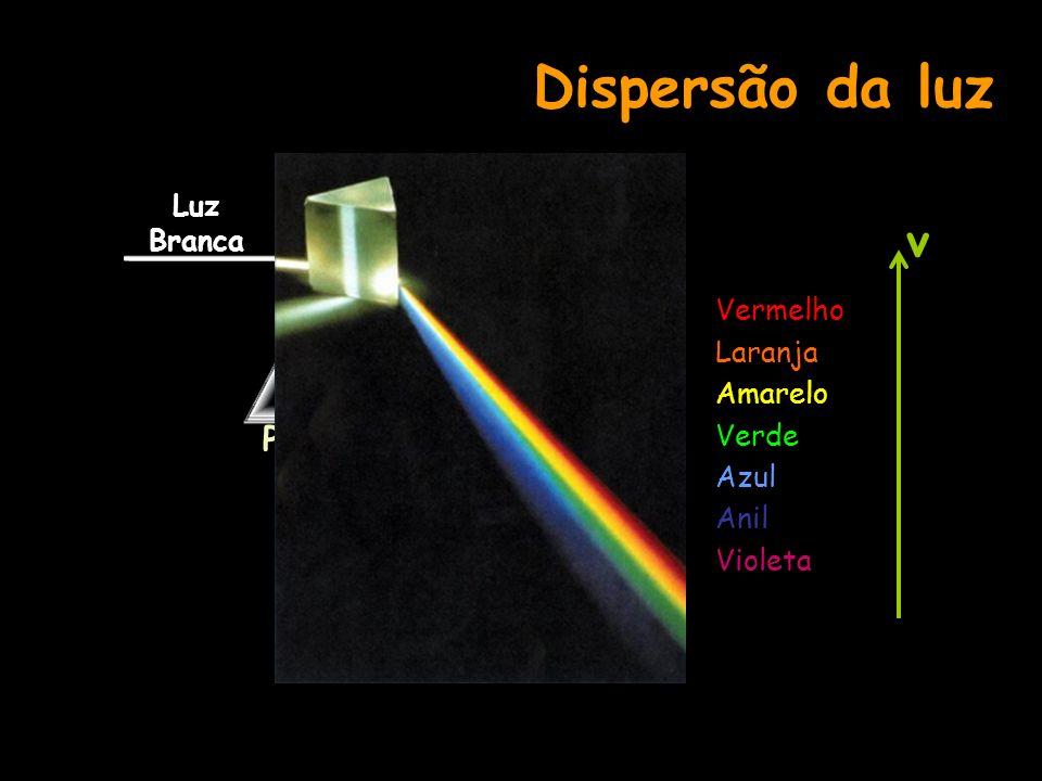 Dispersão da luz Prisma Luz Branca Vermelho Laranja Amarelo Verde Azul Anil Violeta v