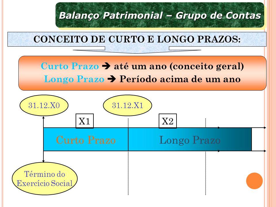 Longo PrazoCurto Prazo X1X2 Término do Exercício Social 31.12.X131.12.X0 Balanço Patrimonial – Grupo de Contas CONCEITO DE CURTO E LONGO PRAZOS: Curto