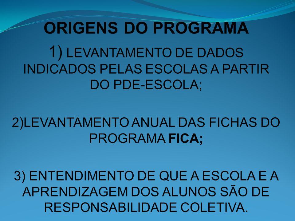 ORIGENS DO PROGRAMA 1) LEVANTAMENTO DE DADOS INDICADOS PELAS ESCOLAS A PARTIR DO PDE-ESCOLA; 2)LEVANTAMENTO ANUAL DAS FICHAS DO PROGRAMA FICA; 3) ENTE