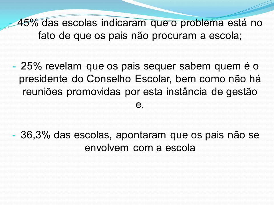 - 45% das escolas indicaram que o problema está no fato de que os pais não procuram a escola; - 25% revelam que os pais sequer sabem quem é o presiden