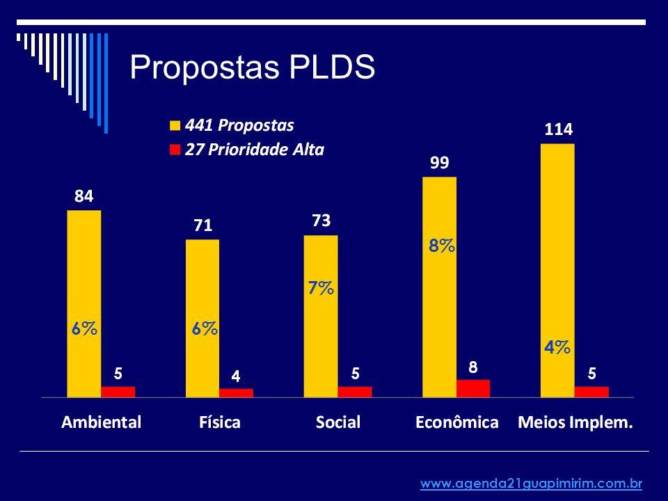 Propostas PLDS www.agenda21guapimirim.com.br 6% 7% 8% 4%