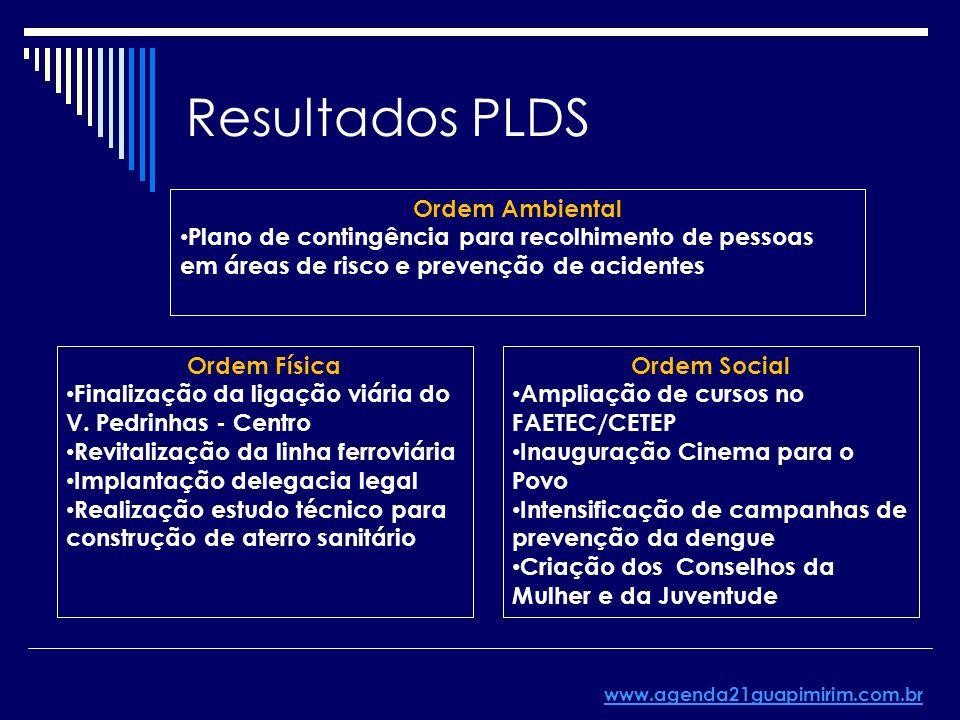 Resultados PLDS Ordem Física Finalização da ligação viária do V. Pedrinhas - Centro Revitalização da linha ferroviária Implantação delegacia legal Rea