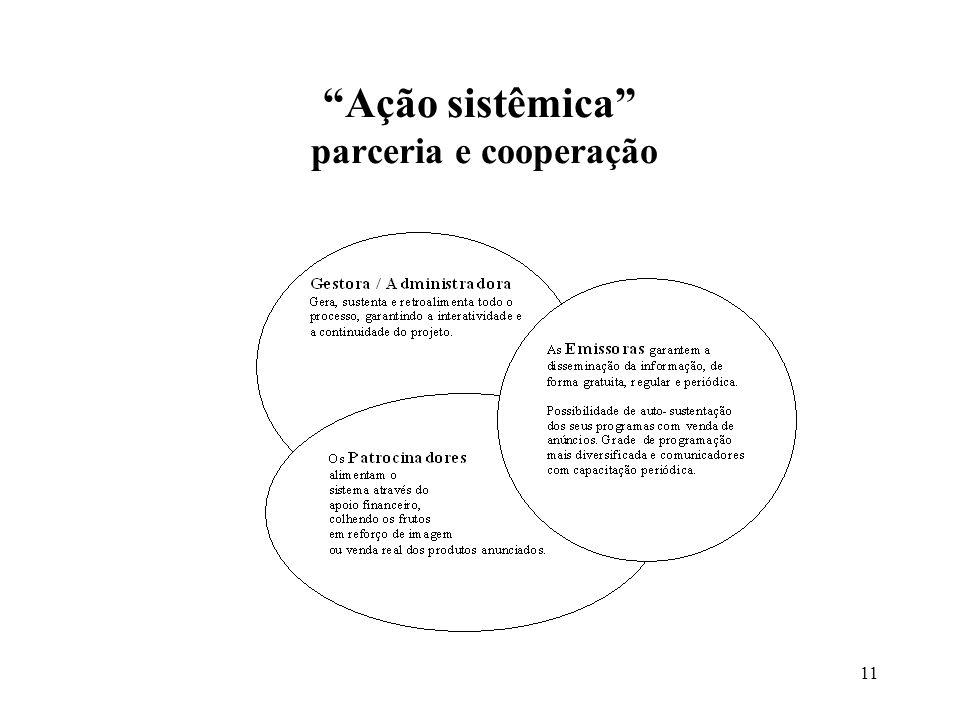 11 Ação sistêmica parceria e cooperação