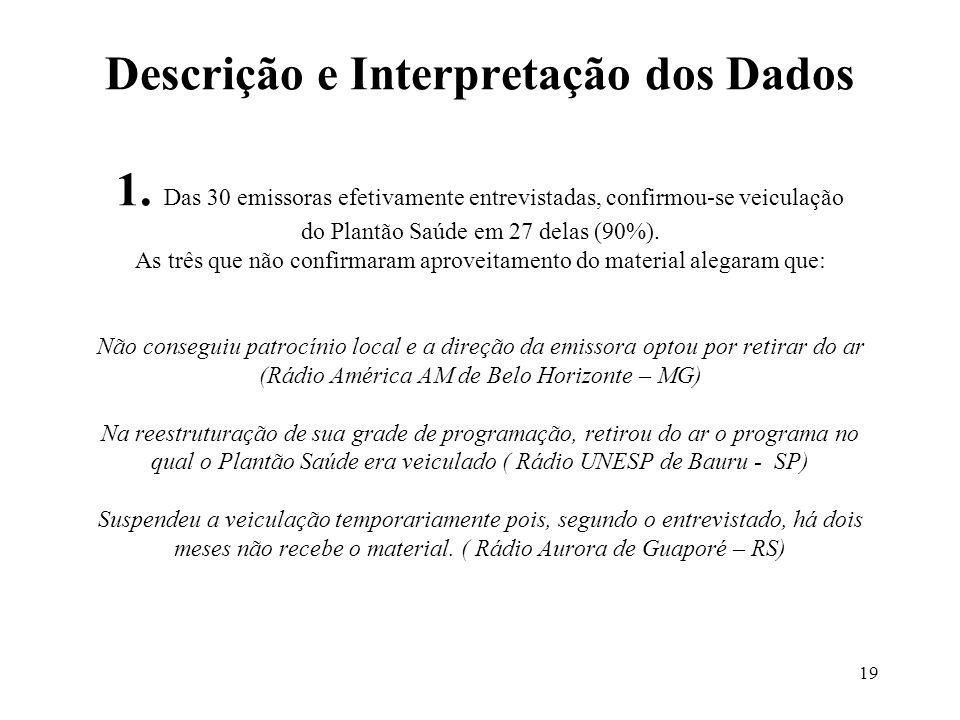 19 Descrição e Interpretação dos Dados 1. Das 30 emissoras efetivamente entrevistadas, confirmou-se veiculação do Plantão Saúde em 27 delas (90%). As
