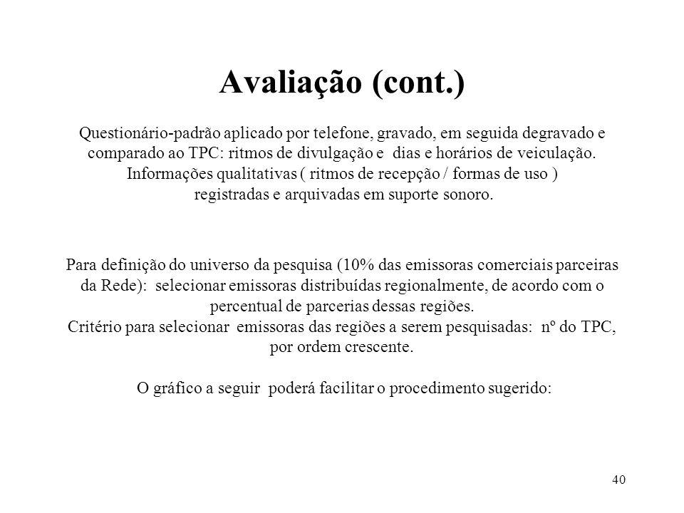 40 Avaliação (cont.) Questionário-padrão aplicado por telefone, gravado, em seguida degravado e comparado ao TPC: ritmos de divulgação e dias e horári
