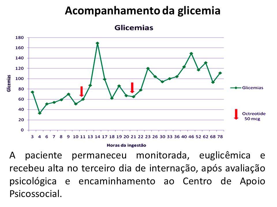 Acompanhamento da glicemia A paciente permaneceu monitorada, euglicêmica e recebeu alta no terceiro dia de internação, após avaliação psicológica e en