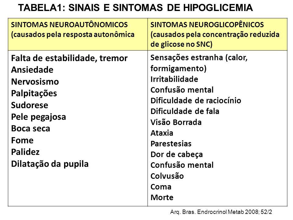 SINTOMAS NEUROAUTÔNOMICOS (causados pela resposta autonômica SINTOMAS NEUROGLICOPÊNICOS (causados pela concentração reduzida de glicose no SNC) Falta