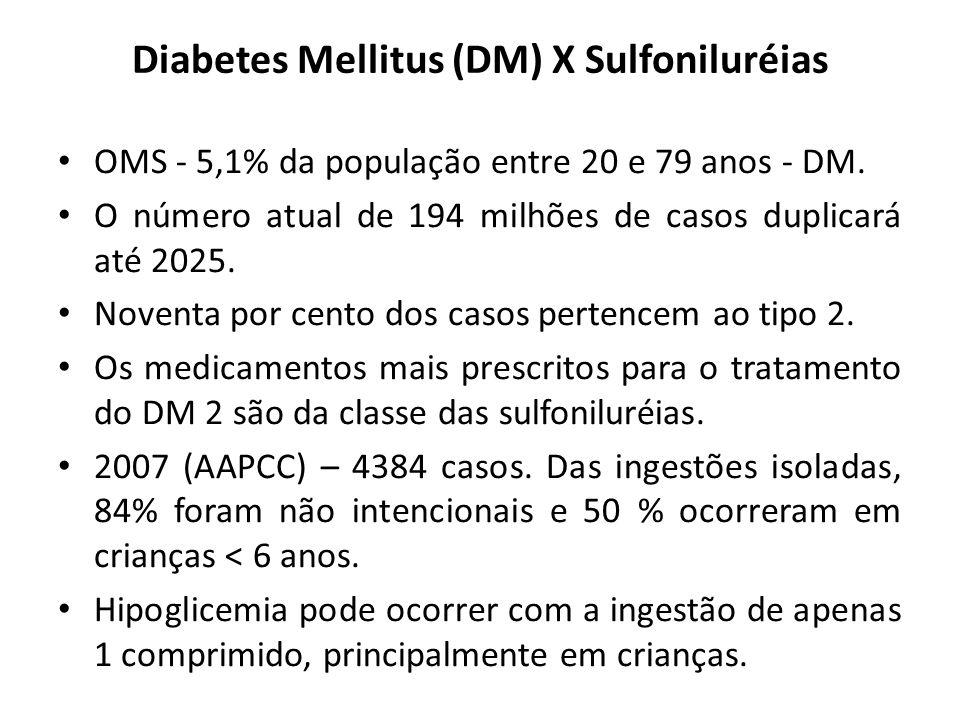 Diabetes Mellitus (DM) X Sulfoniluréias OMS - 5,1% da população entre 20 e 79 anos - DM. O número atual de 194 milhões de casos duplicará até 2025. No