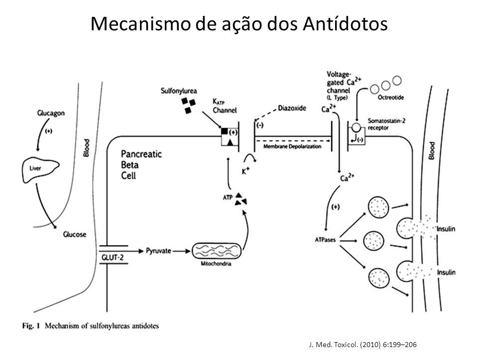 Mecanismo de ação dos Antídotos J. Med. Toxicol. (2010) 6:199–206