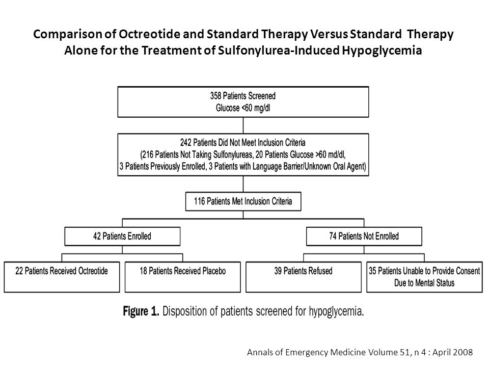Comparison of Octreotide and Standard Therapy Versus Standard Therapy Alone for the Treatment of Sulfonylurea-Induced Hypoglycemia Annals of Emergency