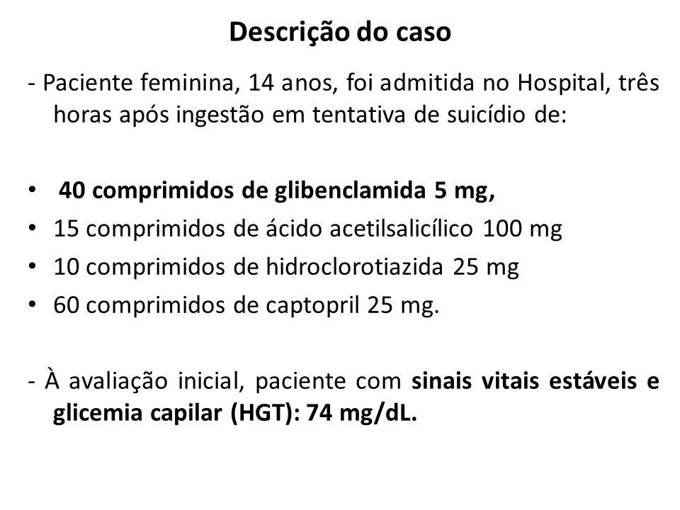 Descrição do caso - Paciente feminina, 14 anos, foi admitida no Hospital, três horas após ingestão em tentativa de suicídio de: 40 comprimidos de glib