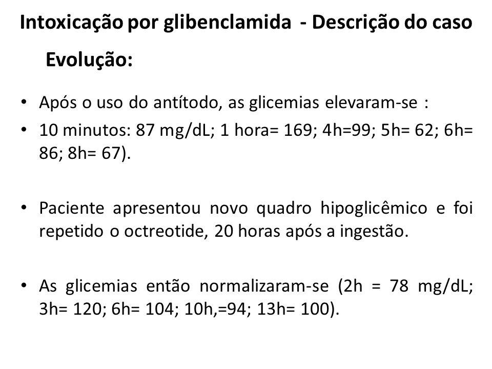 Após o uso do antítodo, as glicemias elevaram-se : 10 minutos: 87 mg/dL; 1 hora= 169; 4h=99; 5h= 62; 6h= 86; 8h= 67). Paciente apresentou novo quadro