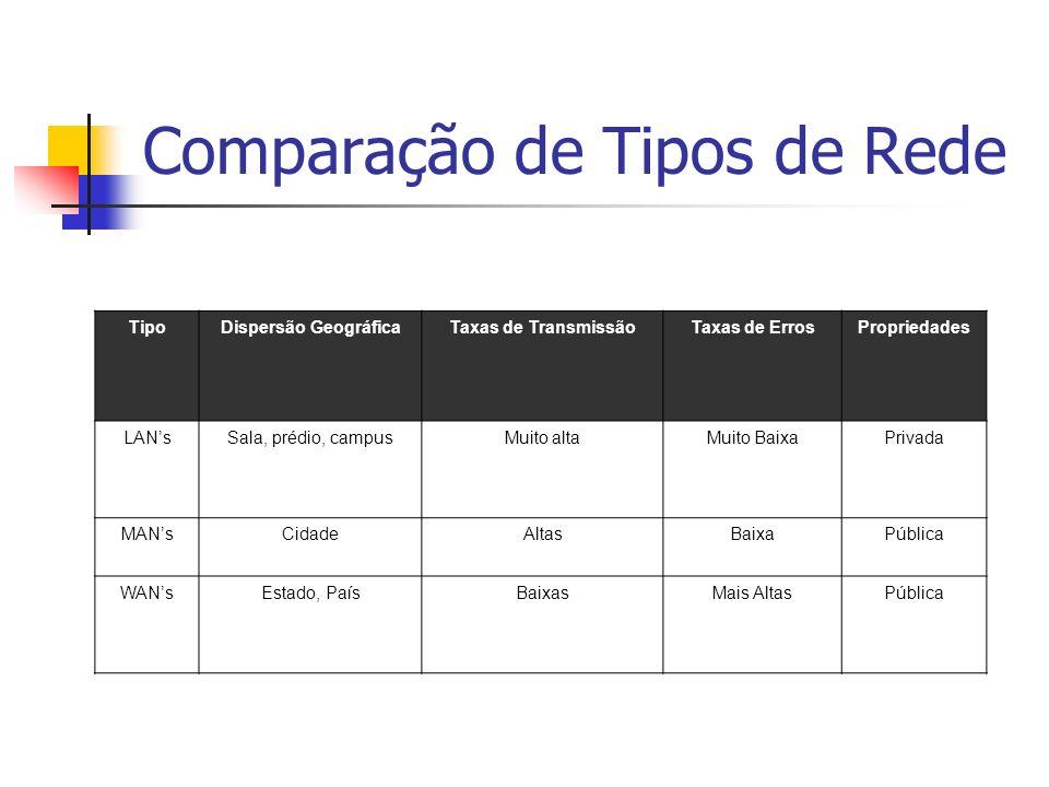 Comparação de Tipos de Rede TipoDispersão GeográficaTaxas de TransmissãoTaxas de ErrosPropriedades LANsSala, prédio, campusMuito altaMuito BaixaPrivad