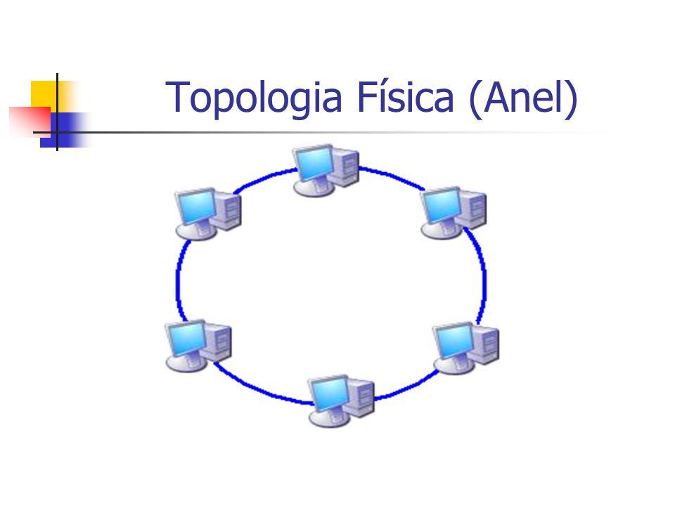 Topologia Física (Anel)