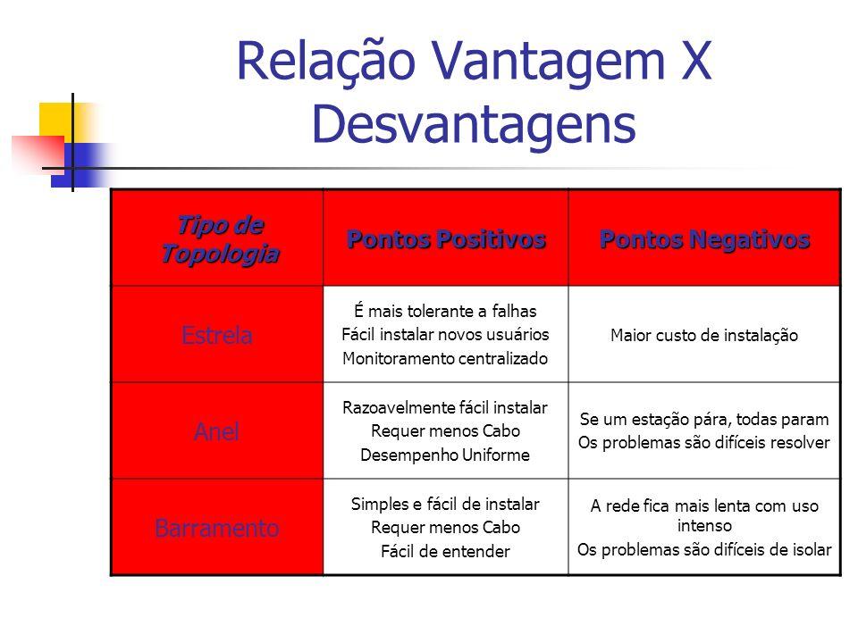 Relação Vantagem X Desvantagens Tipo de Topologia Pontos Positivos Pontos Negativos Estrela É mais tolerante a falhas Fácil instalar novos usuários Mo