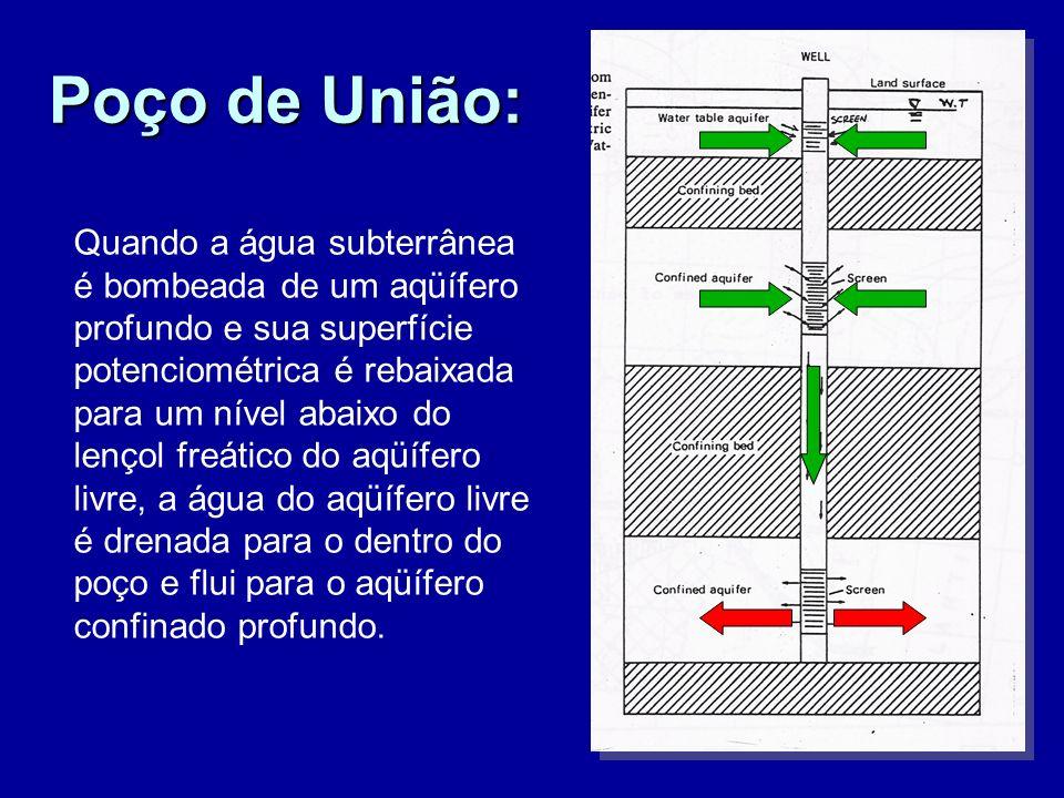 Poço de União: Quando a água subterrânea é bombeada de um aqüífero profundo e sua superfície potenciométrica é rebaixada para um nível abaixo do lenço