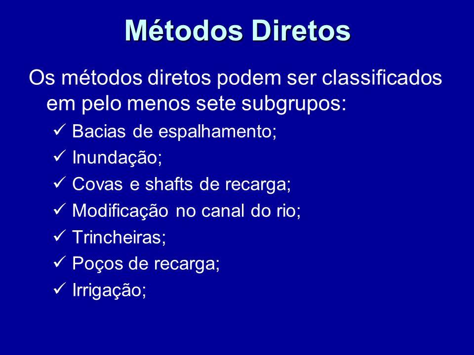 Métodos Diretos Os métodos diretos podem ser classificados em pelo menos sete subgrupos: Bacias de espalhamento; Inundação; Covas e shafts de recarga;