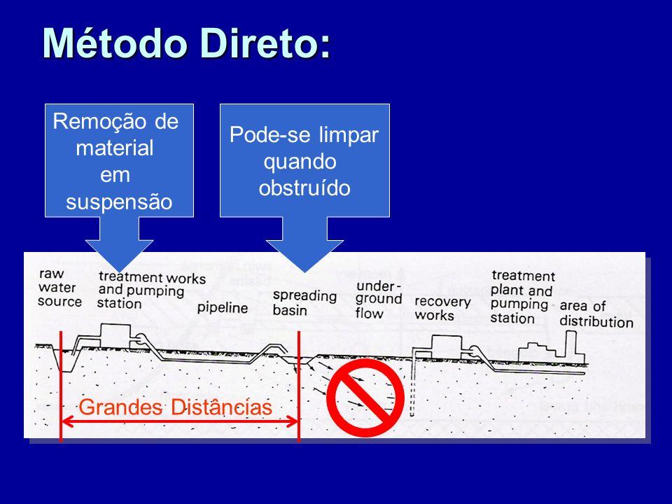 Método Direto: Grandes Distâncias Remoção de material em suspensão Pode-se limpar quando obstruído