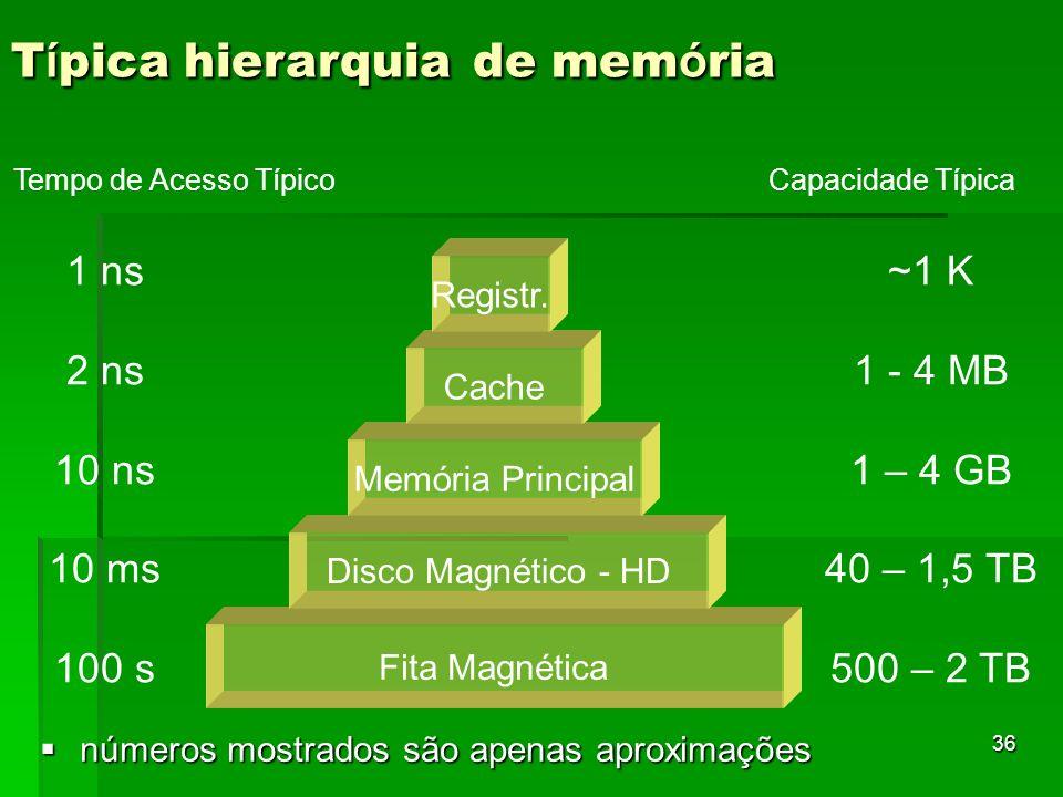 36 números mostrados são apenas aproximações números mostrados são apenas aproximações T í pica hierarquia de mem ó ria Fita Magnética Disco Magnético