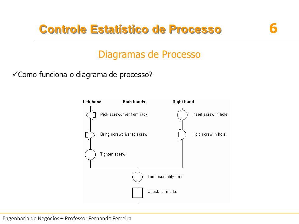 6 Controle Estatístico de Processo Engenharia de Negócios – Professor Fernando Ferreira Como funciona o diagrama de processo? Diagramas de Processo