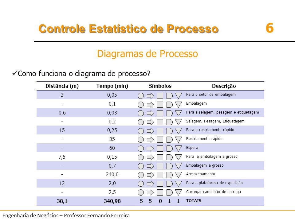 6 Controle Estatístico de Processo Engenharia de Negócios – Professor Fernando Ferreira Como funciona o diagrama de processo? Diagramas de Processo Di