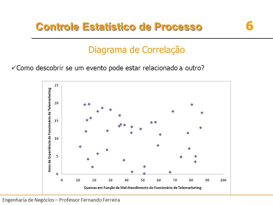 6 Controle Estatístico de Processo Engenharia de Negócios – Professor Fernando Ferreira Como descobrir se um evento pode estar relacionado a outro? Di