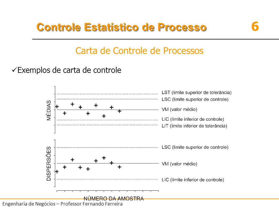 6 Controle Estatístico de Processo Engenharia de Negócios – Professor Fernando Ferreira Exemplos de carta de controle Carta de Controle de Processos