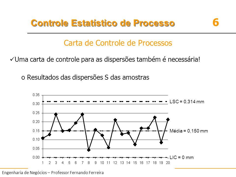 6 Controle Estatístico de Processo Engenharia de Negócios – Professor Fernando Ferreira LSC = 0,314 mm Média = 0,150 mm LIC = 0 mm Uma carta de contro