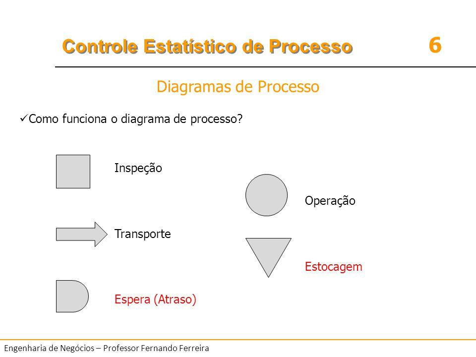 6 Controle Estatístico de Processo Engenharia de Negócios – Professor Fernando Ferreira Como funciona o diagrama de processo? Inspeção Operação Transp