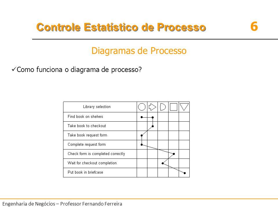 6 Controle Estatístico de Processo Engenharia de Negócios – Professor Fernando Ferreira EXEMPLO Elabore um diagrama de dispersão para cada um dos seguinte conjuntos de dados e expresse a aparente relação que existe entre as variáveis.