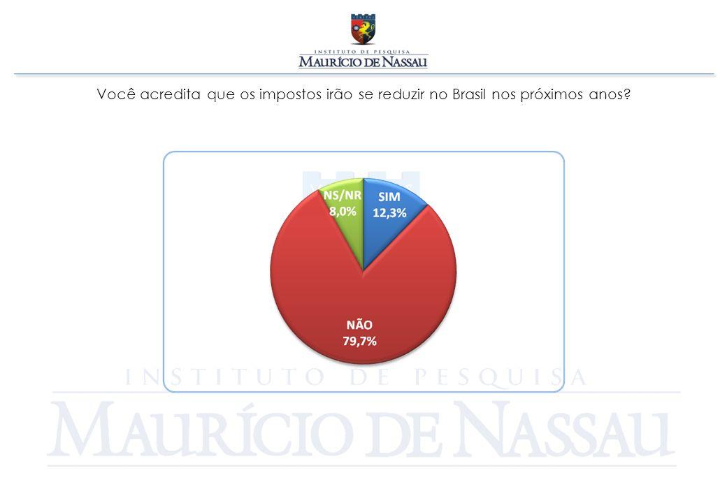 Você acredita que os impostos irão se reduzir no Brasil nos próximos anos?