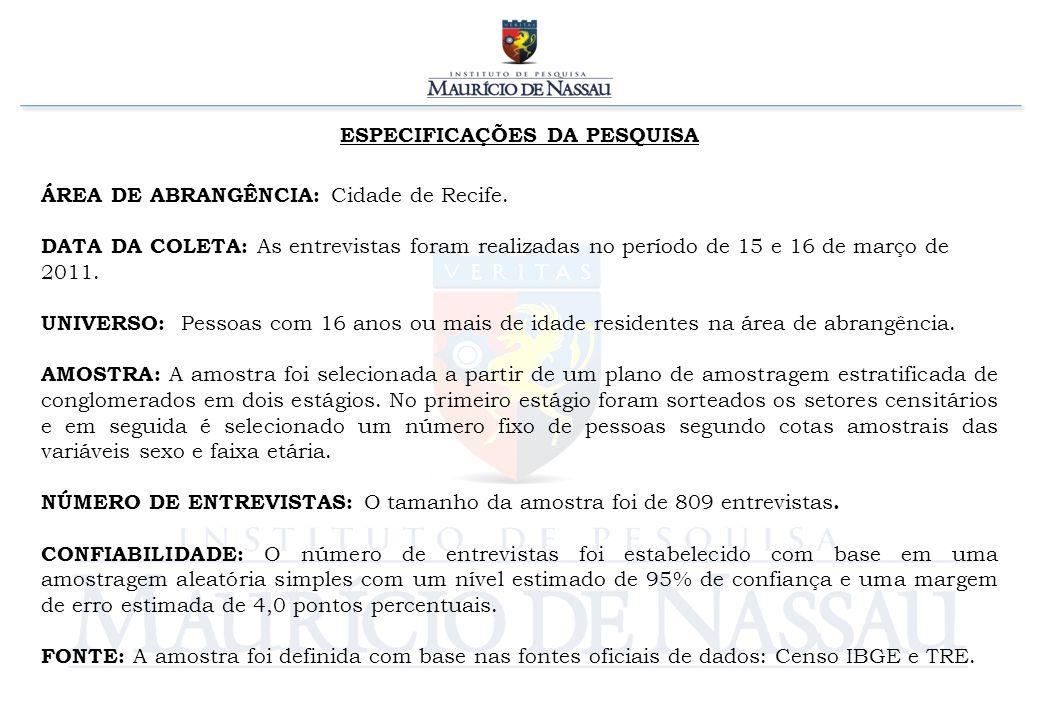 ESPECIFICAÇÕES DA PESQUISA ÁREA DE ABRANGÊNCIA: Cidade de Recife. DATA DA COLETA: As entrevistas foram realizadas no período de 15 e 16 de março de 20