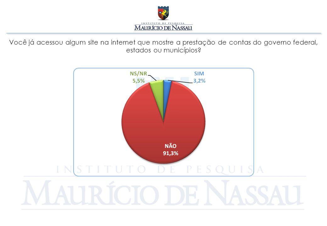 Você já acessou algum site na internet que mostre a prestação de contas do governo federal, estados ou municípios?
