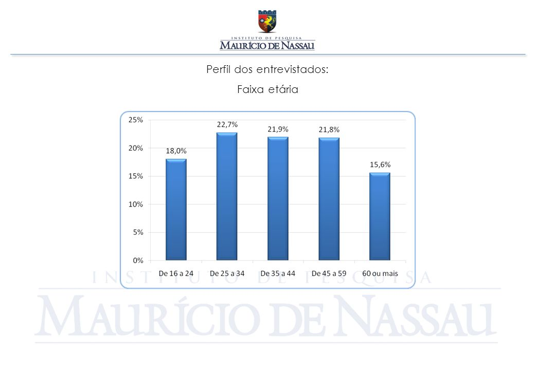 Perfil dos entrevistados: Classe sócio-econômica