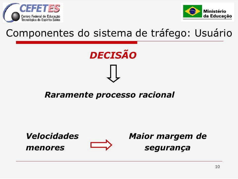 10 Componentes do sistema de tráfego: Usuário DECISÃO Velocidades menores Maior margem de segurança Raramente processo racional